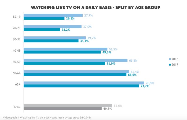 grafiek TV kijken per leeftijd